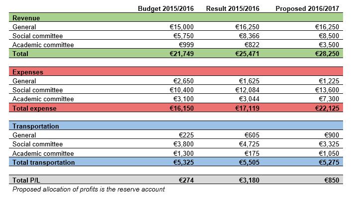 budgetsummary